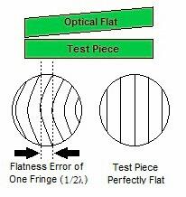 Planprüfplatten (Optical Flats) 1