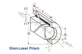 Glan-Laser-Polarisatoren