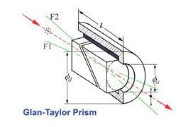 Glan-Taylor-Polarisator