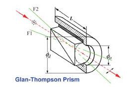 Glan-Thompson-Polarisator