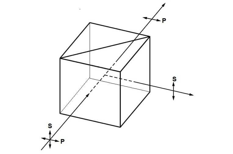Polarisierende Strahlteilerwürfel Strahlengang Funktionsweise