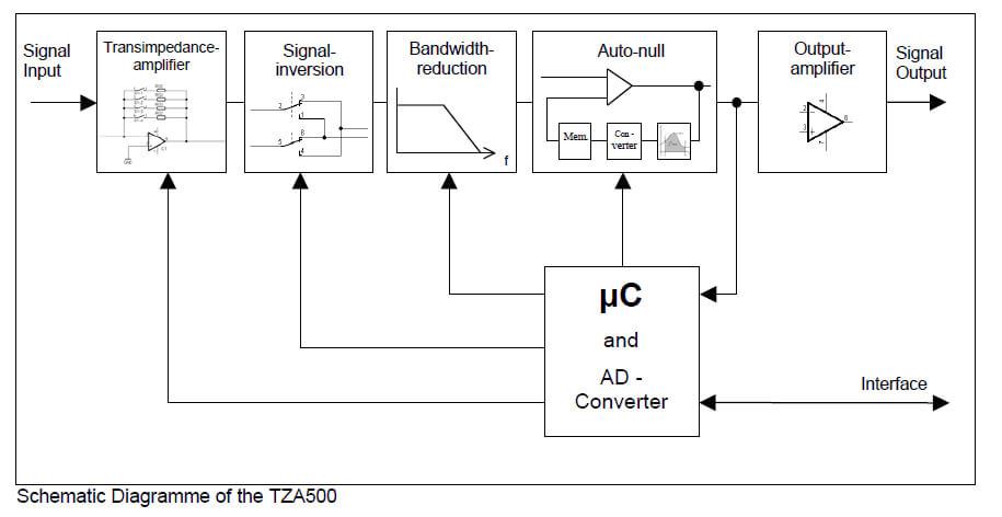 Transimpedance Amplifier TZA500 1