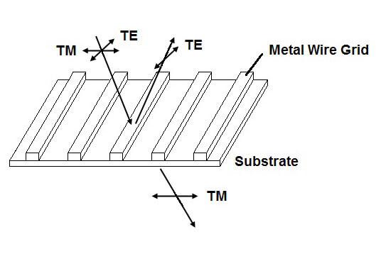 Wire Grid Polarizers