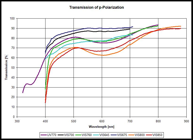 Polymer Dichroic Sheet Polarizers 2